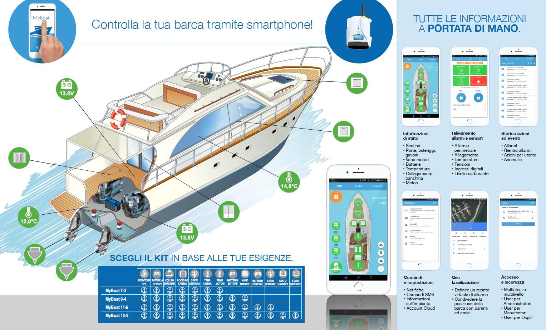 Parti Di Una Barca gps nautico > controlla la barca dallo smartphone | seassist